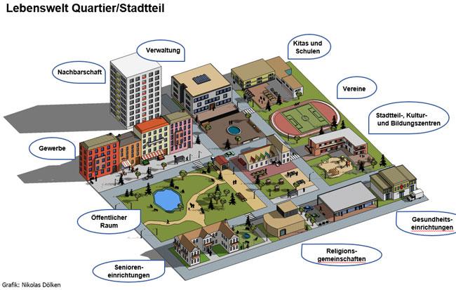 """Grafische Darstellung der Lebenswelt """"Quartier/Stadtteil"""""""